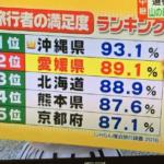 北海道より京都よりも満足できる愛媛県