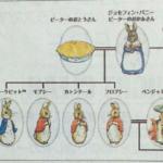 ピーターラビットの家系図がシビアすぎる