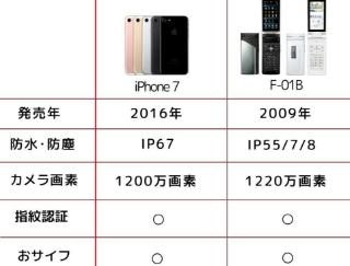 iPhone7とガラケー比較ワロタ