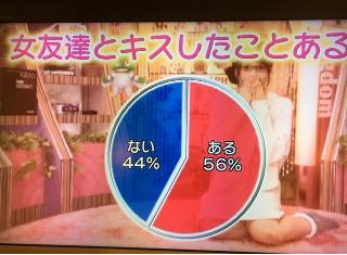 女の子が女友達とキス…???56%も百合案件発生してるの???