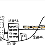 銀座線ひさびさに乗ったんですが、 地下鉄なのに渋谷駅4Fにホームがあるのは こういう理解でいいんですかね?